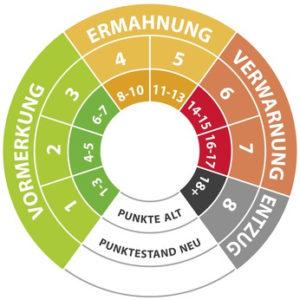 Flensburg: Neue Punkteregelung für den Verkehr